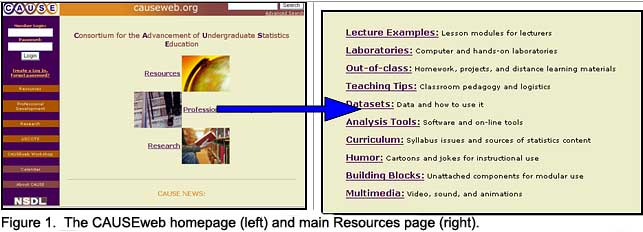 Figure 1.  The CAUSEweb homepage (left) and main Resources page (right).