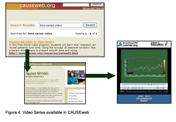 Figure 4. Video Series available in CAUSEweb.