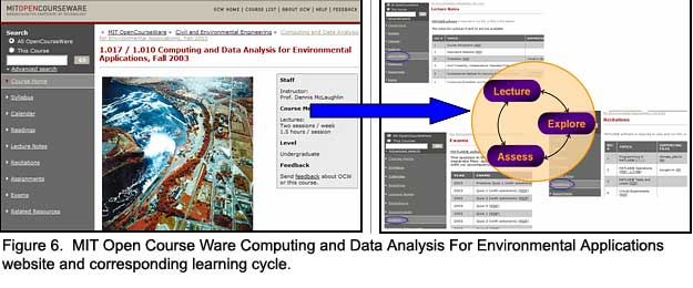 Figure 6.  MIT Open Course Ware Computing and Data Analysis For Environmental Applications website and corresponding learning cycle.