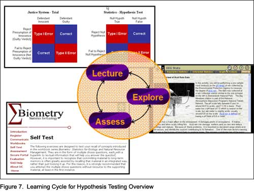 Figure 7.  Learning Cycle for Hypothesis Testing Overview