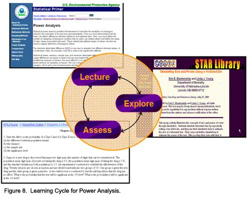 Figure 8.  Learning Cycle for Power Analysis.