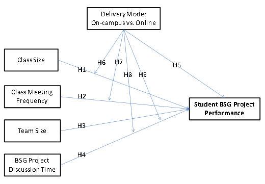 theoretical framework about academic performance 12 theoretical framework  social media and the academic performance of bsit students of ceu-malolos presentation, analysis and interpretation of.