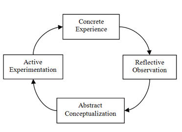 reflect on my roles as student in the university based on gibbs theory essay Introduction in this assignment the discussion on the advantages and disadvantages of using reflection in nursing practice is undertaken boyd and fales, 1983 states reflection is the process of internally examining and exploring an issue of concern, triggered by an experience, which creates and clarifies meaning in.